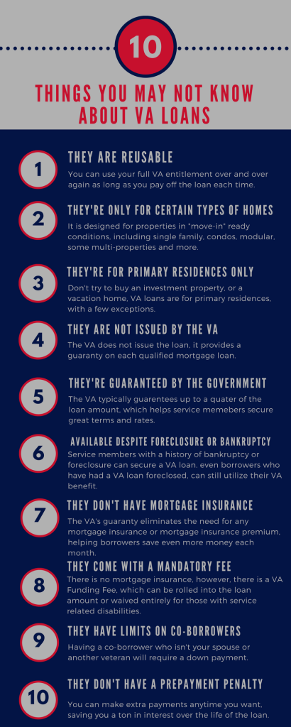 Here Are 10 Things You May Not Know About Va Loans Are You A Member In The Military Or A Veteran We Have Some Great Information To Hel Va Loan Loan 10 Things