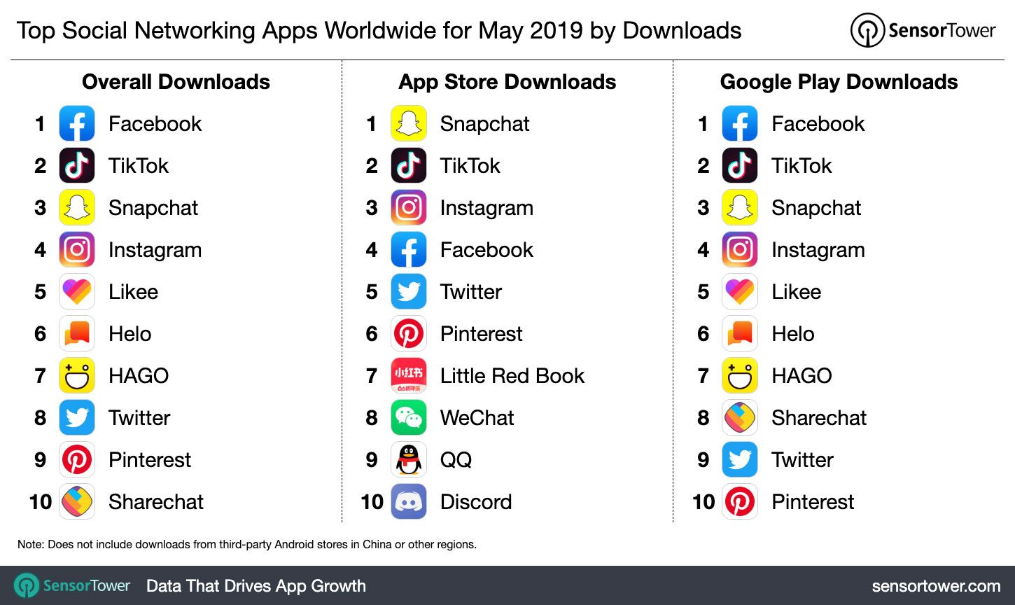 Facebook tiktok snapchat instagram which are the most