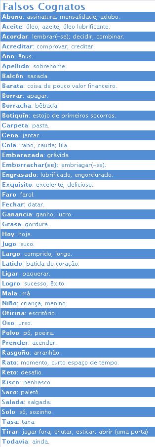 Espanhol Português | Falsos Cognatos