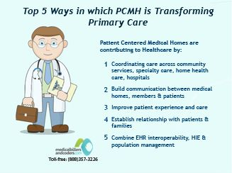 Medical home model for primary care