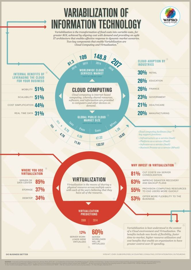 Variabilization Of Information Technology Infographic Information Technology Information And Communications Technology Benefits Of Cloud Computing