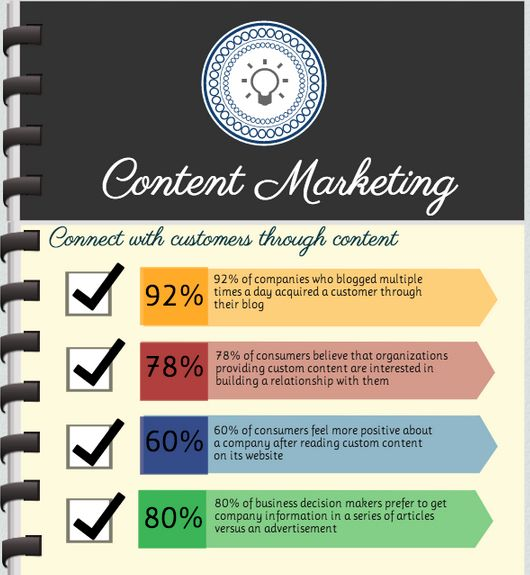 Interesting statistics on how customers connect to content.