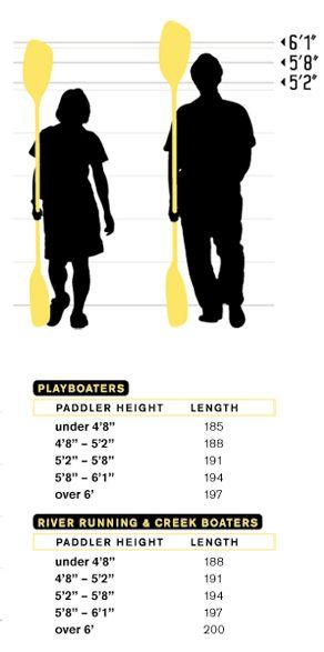 Guide on paddle length - river runner 194 cm