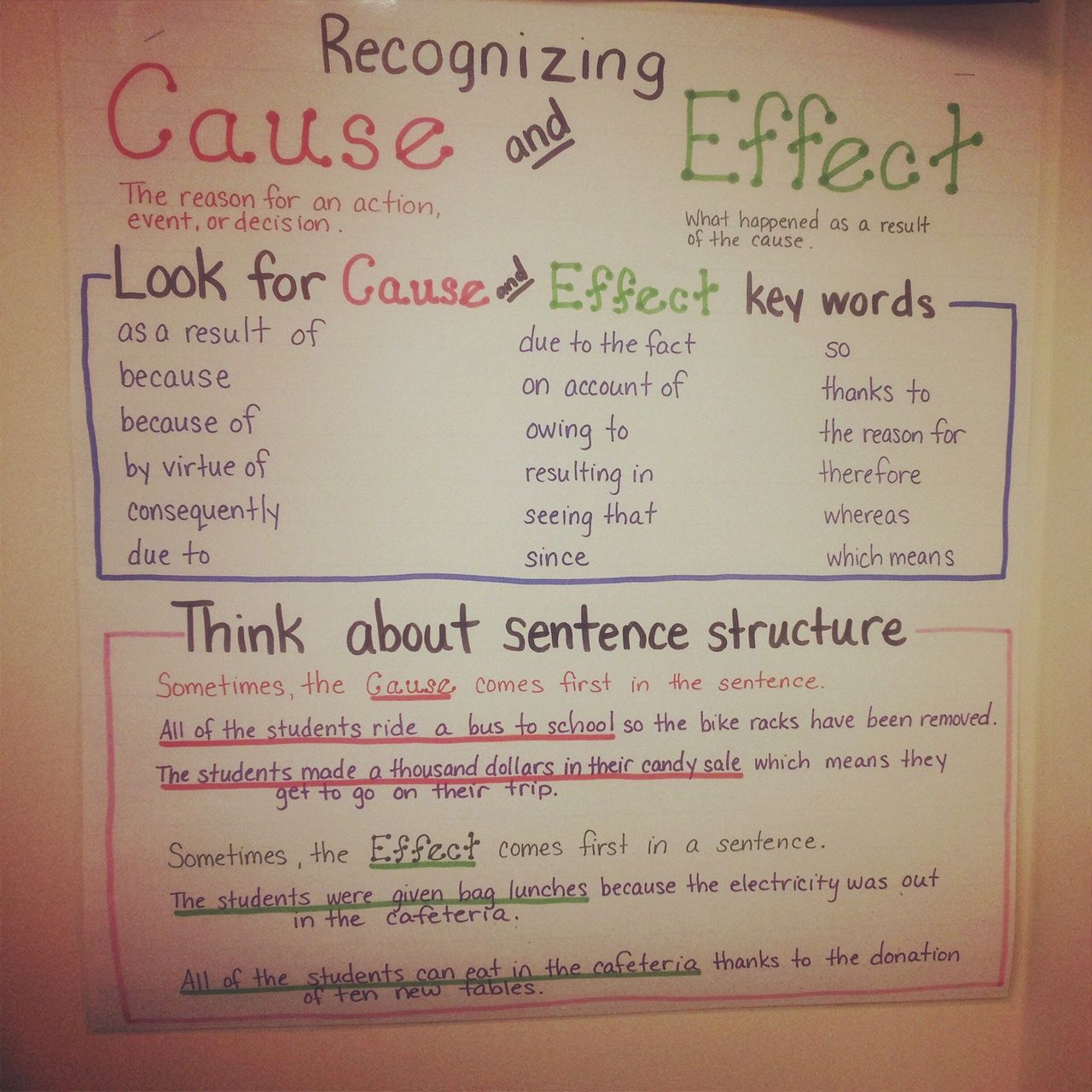 Cause And Effect By Mrs Chapman Rbcs
