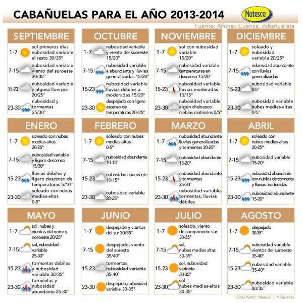 Calendario Cabanuelas.Cabanuelas 2013 2014 Infografics Mix Pins Calendario