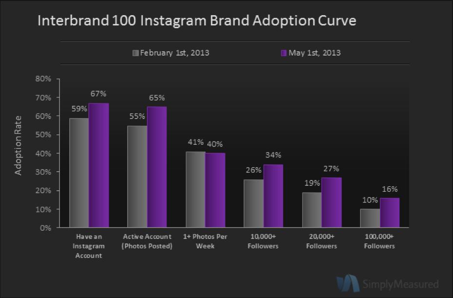 Il 67% dei maggiori brand utilizza Instagram, e 7 milioni di persone li seguono