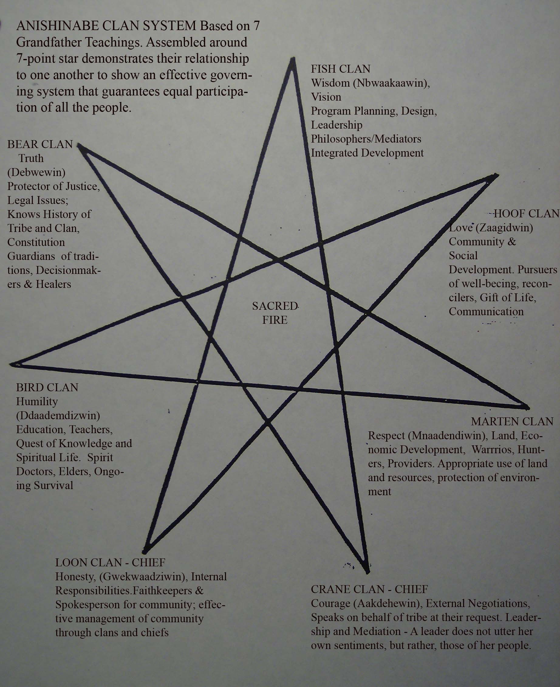 20 Blackfoot Indian Symbols Pictures And Ideas On Meta Networks