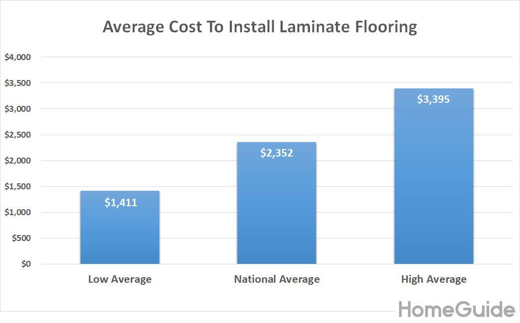 Install Laminate Wood Flooring, Laminate Flooring Cost Per Square Foot