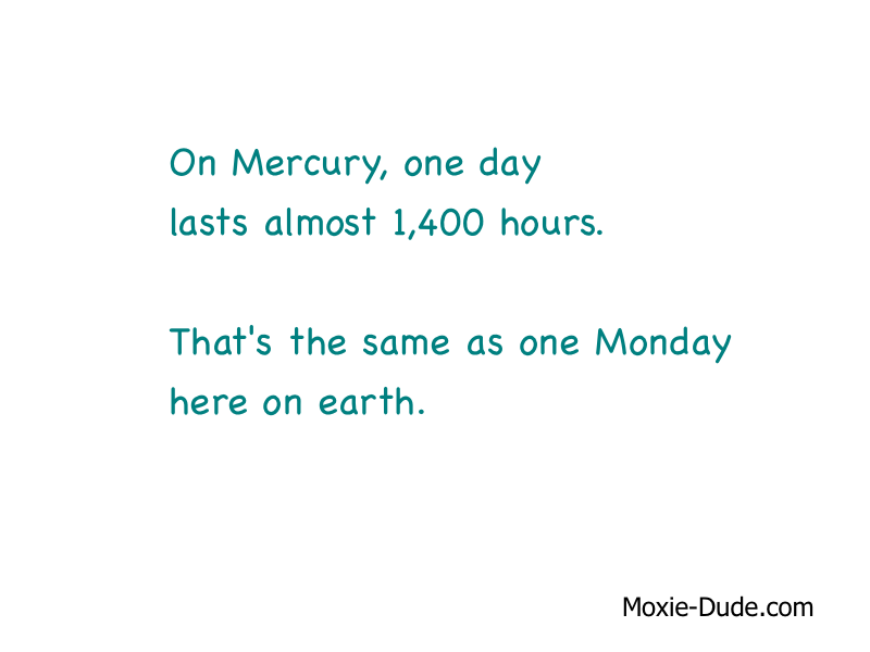 On Mercury, one day lasts almost 1,400 hours. That's the same as one Monday here on earth.