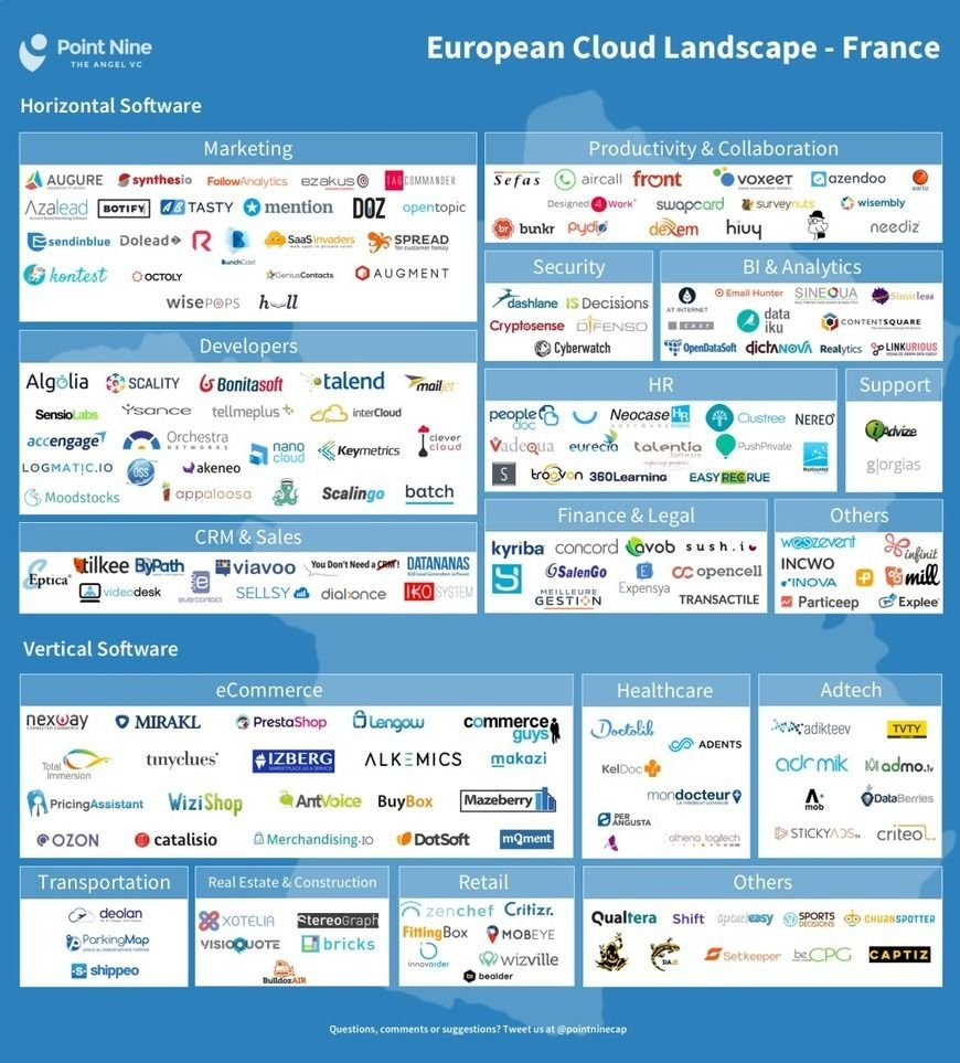 6 Insights Into The French Saas Landscape Techcrunch Saas