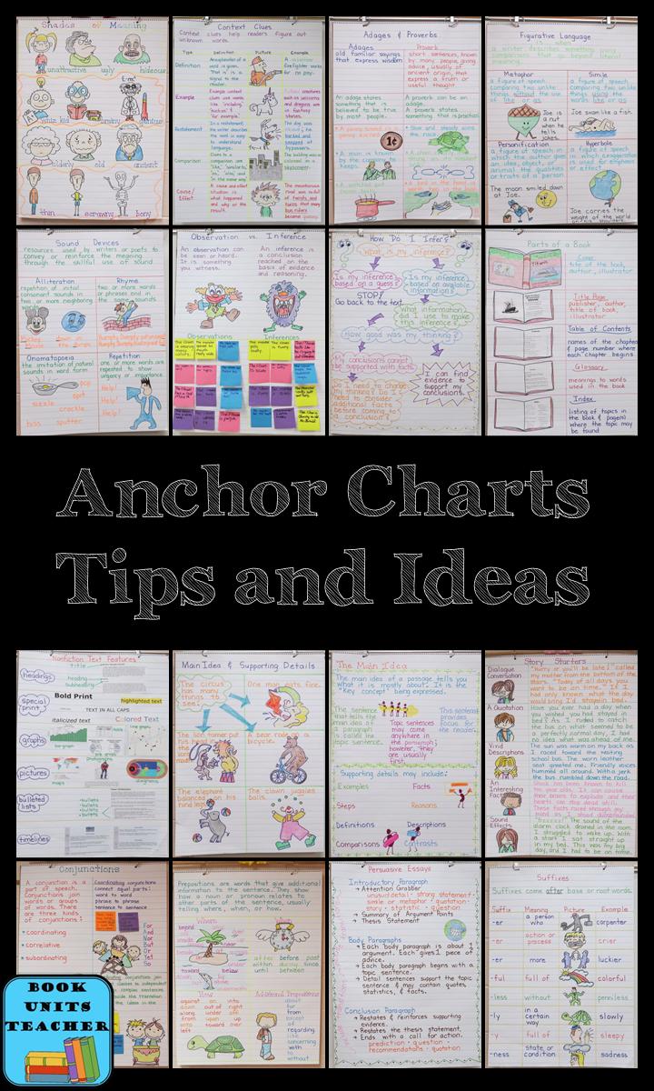 Creating Anchor Charts Anchor Charts Math Anchor Charts