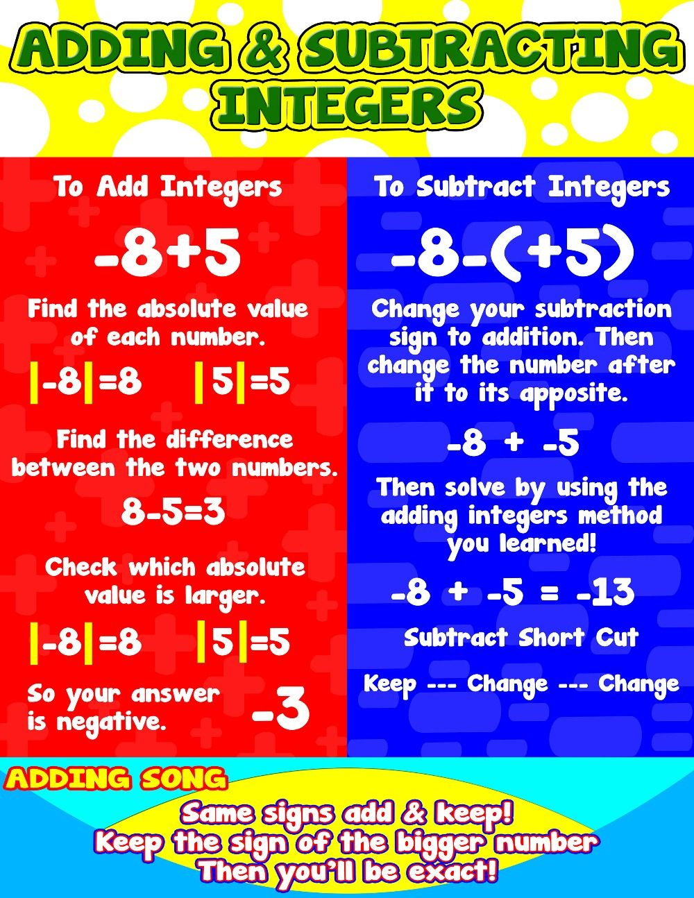 Adding Subtracting Integers = Poster/Anchor Chart with