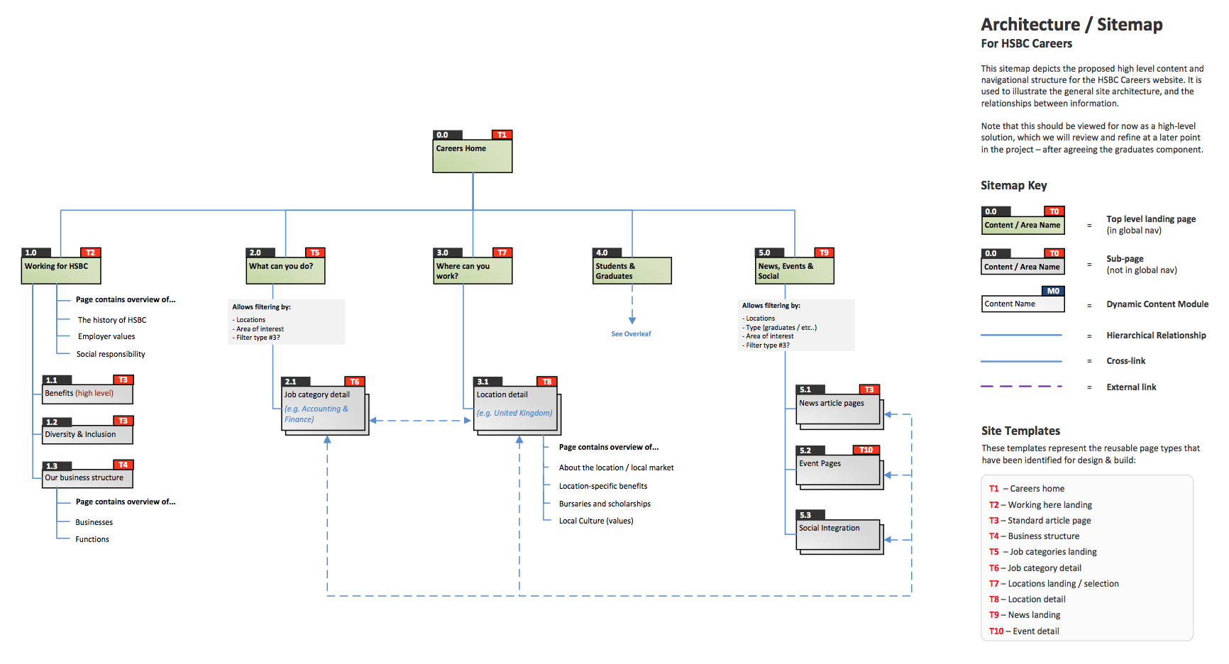 Example Of Information Architecture For A Website Sitemap