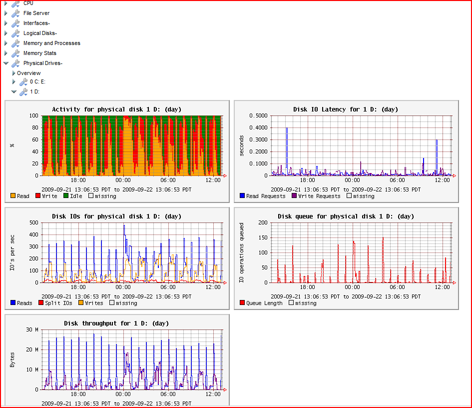 LogicMonitor will alert you if your kernel memory pools are getting low, or swap usage is growing. Even if your drives need defragmenting, or is not keeping ...