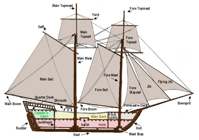 Parts Of A Pirate Ship Diagram Wiring Light Relay Schooner Schematic Name Sail On Brig Though The Terminology Applies To Simon S
