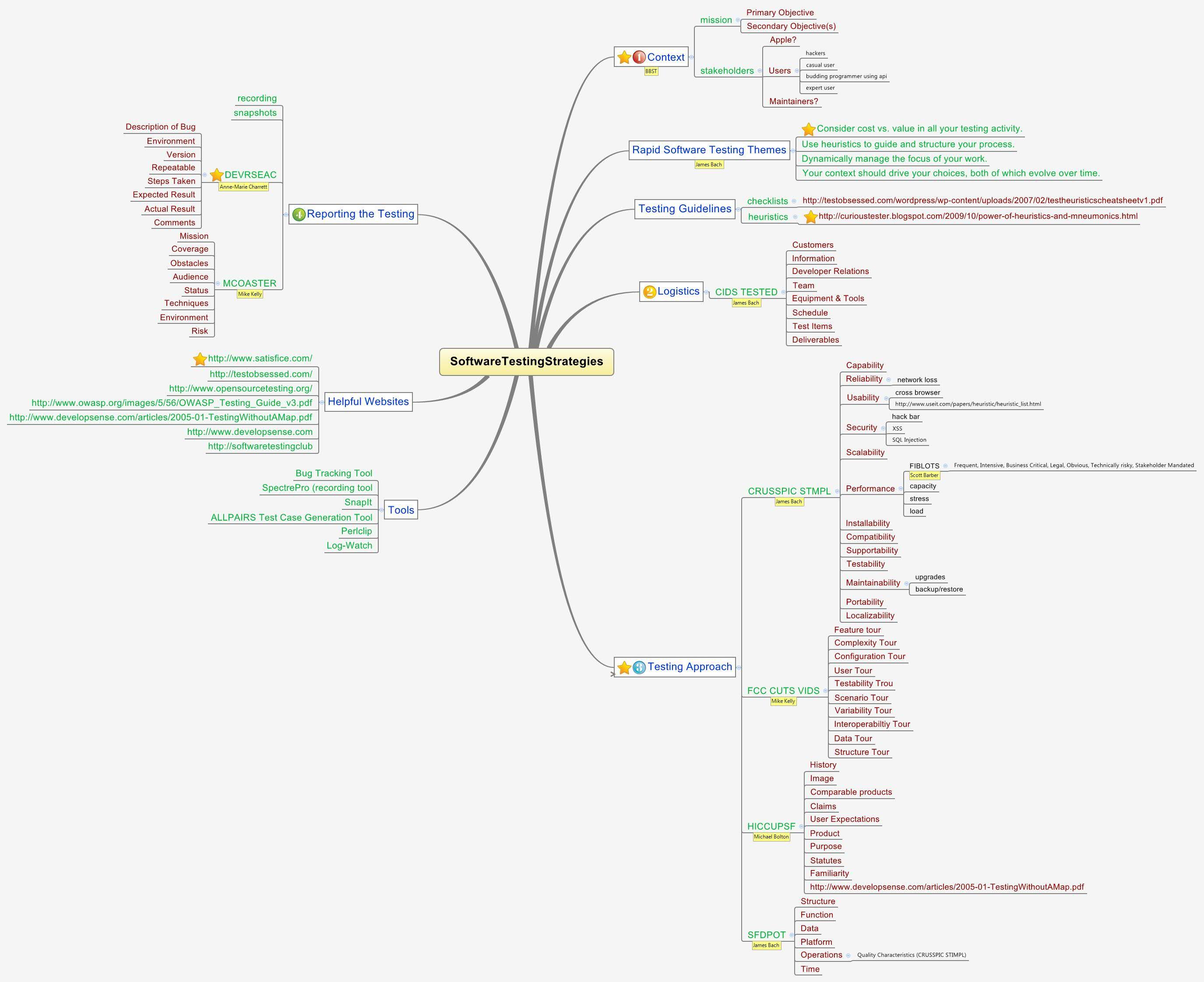 Software Testing Strategies Mind Map Testing Strategies