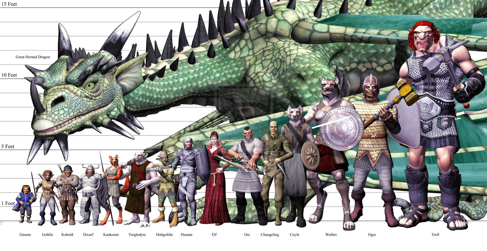 Image Result For D D Size Chart 5e Dungeons And Dragons Races Dungeons And Dragons Art Fantasy World Map