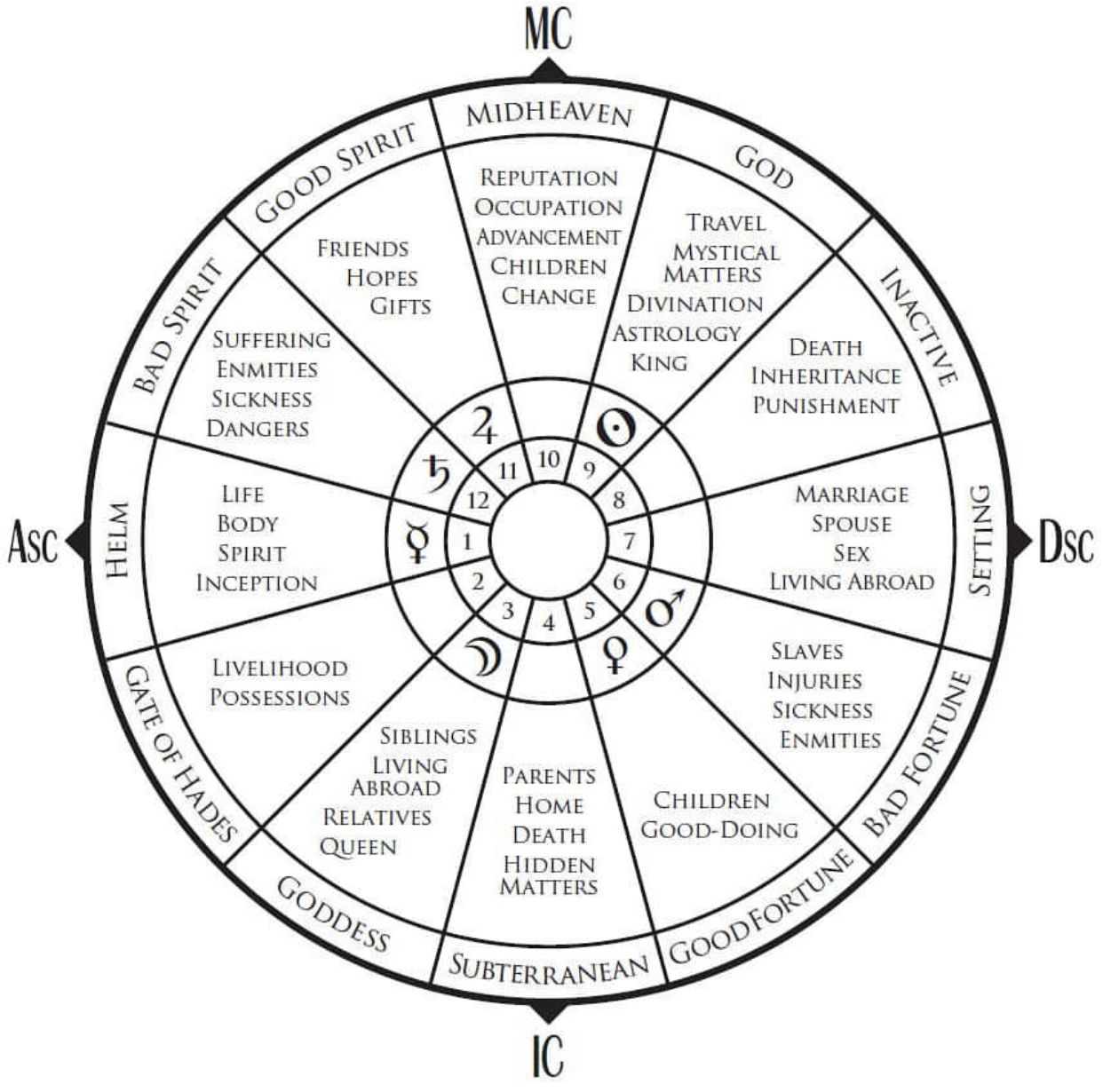 Pin by MASTER THERION on Astrology in 2020 Hope gifts