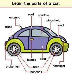 Parts Of A Car With Images Learn English Learn English
