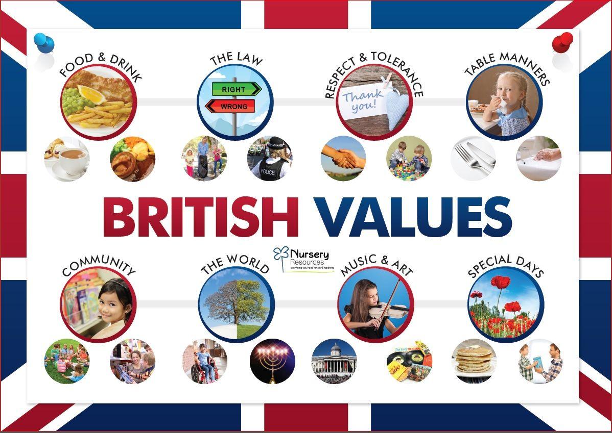 Classroom Design Standards Uk ~ Promoting fundamental british values parents kids
