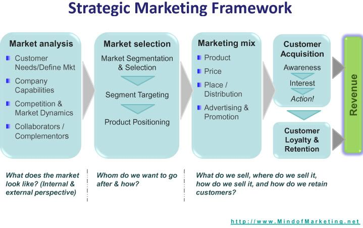 marketing strategy examples pdf mind of marketing: Strategic Marketing Framework to print out