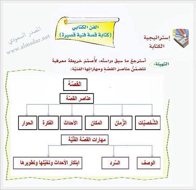 كتابة القصة Arabic Books Books Diagram