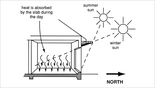 Passive Solar Heating A Cross Section Diagram Illustrates