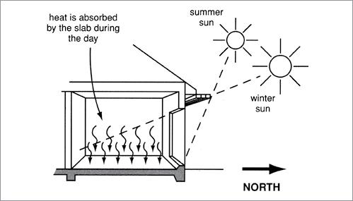 PASSIVE SOLAR HEATING A cross-section diagram illustrates