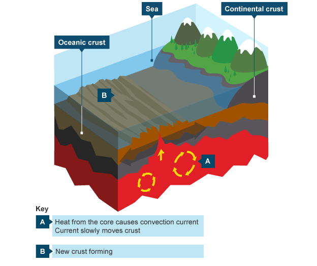 The earths core creates convection currents which moves tectonic bbc bitesize geography plate tectonics revision page 2 good reading resource for overview ccuart Images