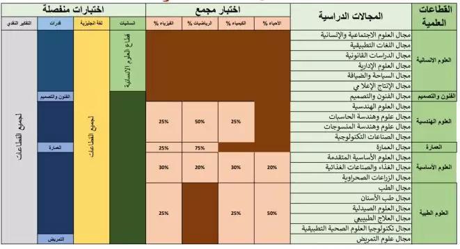 رابط امتحان قبول الجامعات الأهلية المصرية وجدول الاختبارات خبرنا Bar Chart Chart Periodic Table