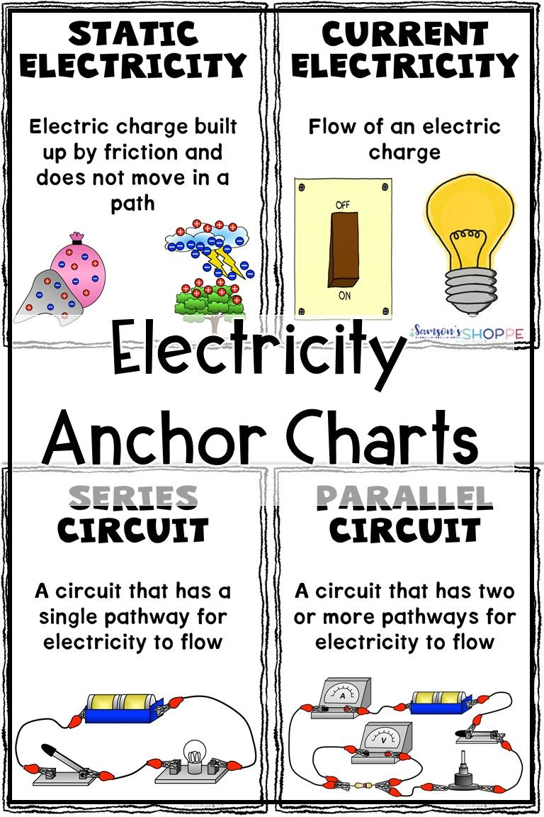 Electricity Anchor Chart Classroom Decor Posters Science Electricity Science Lessons Middle School Science Experiments