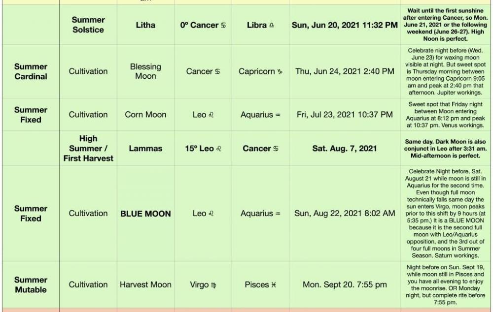 Blue moon 2021 astrology horoscope