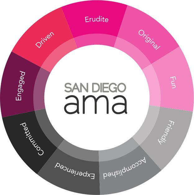About AMA - San Diego American Marketing Association