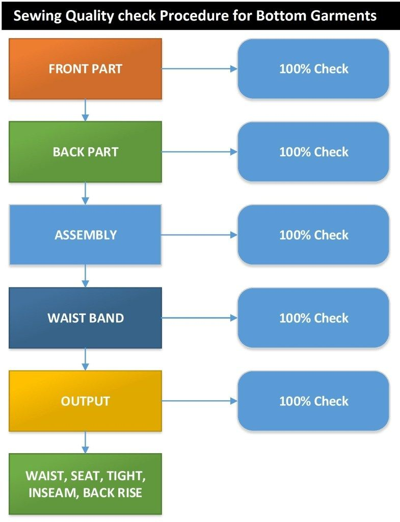 Quality Flow Chart Layout And Organogram Of Garments Flow Chart