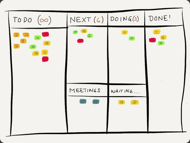 Kanban: A Universe of Options for Life's Planning