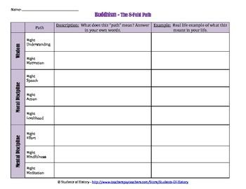 This simple worksheet provides students with Buddhism's steps ...