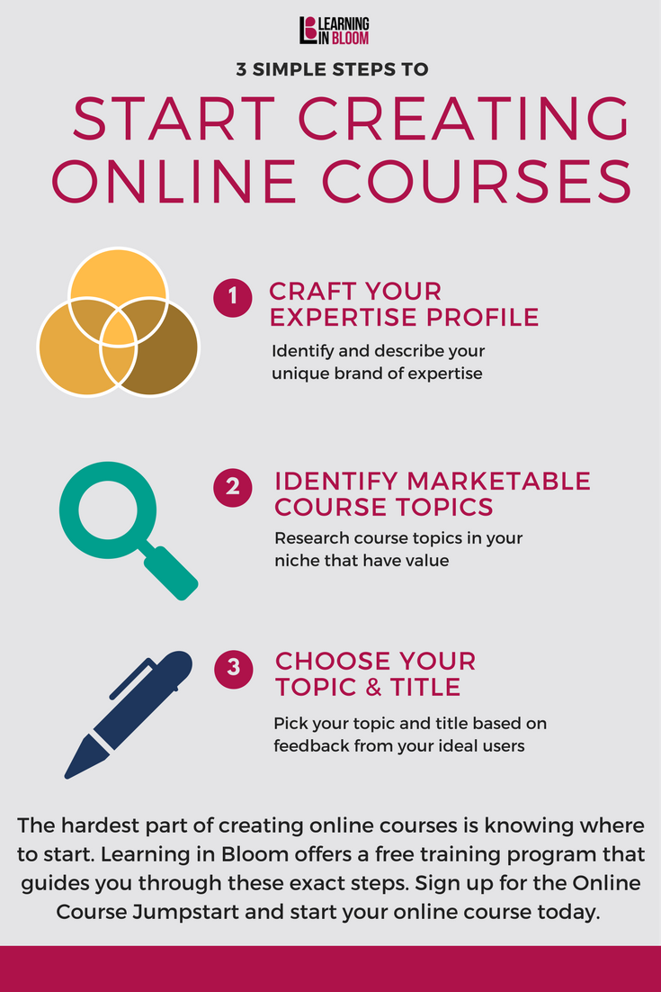 3 Simple Steps To Start Creating Online Courses Online Courses Online Programs Create Online Courses