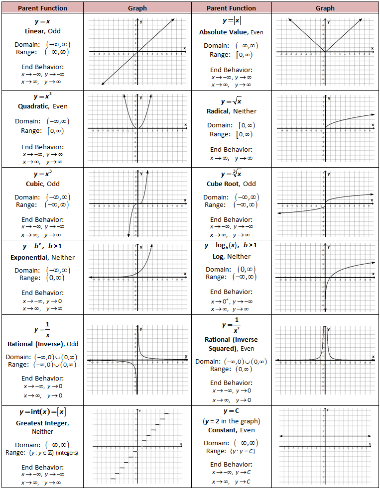 Parent Functions | Teaching | Algebra, Math, Algebra 2