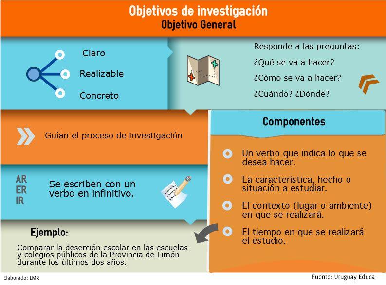 Objetivos Generales Metodo Cientifico Investigacion Educacion