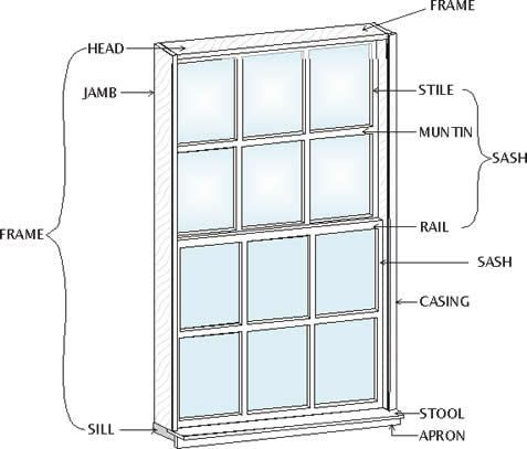 Basic window part names project shadows reference for Window styles photos
