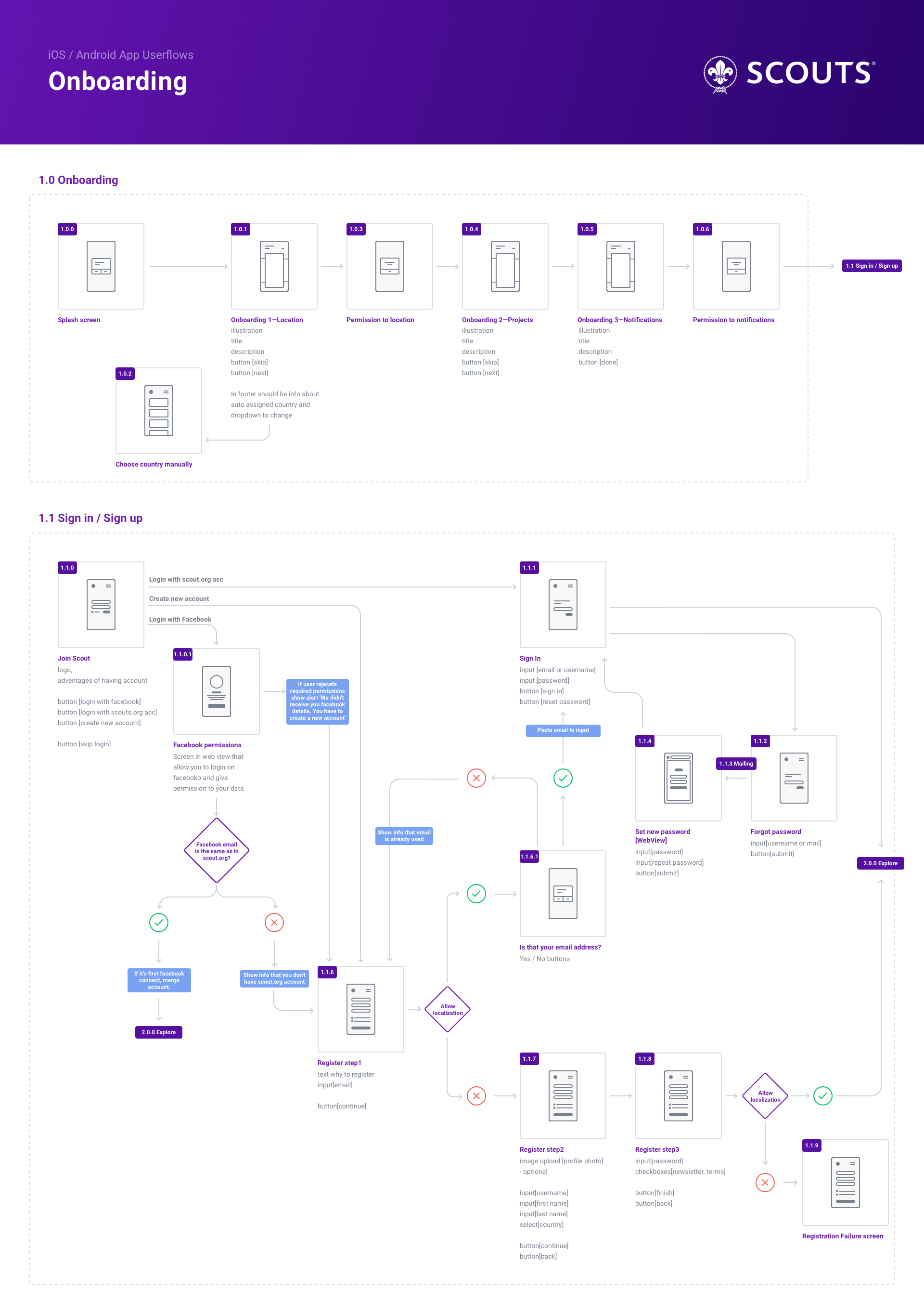 small resolution of 1 userflow onboarding login flow chart app flow app flow chart design user