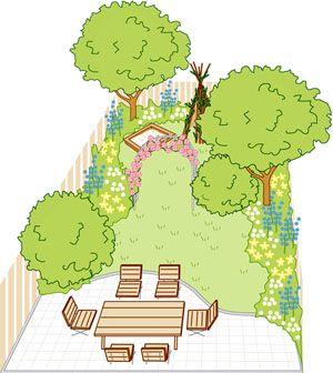 Vier Ideen für kleine Gärten #kleinegärten