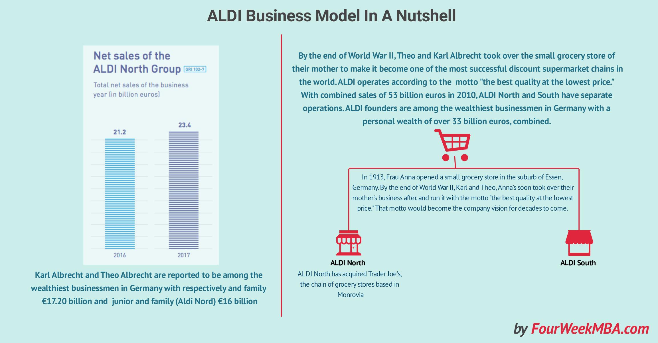 Aldi Business Model In A Nutshell Fourweekmba Aldi Business Model