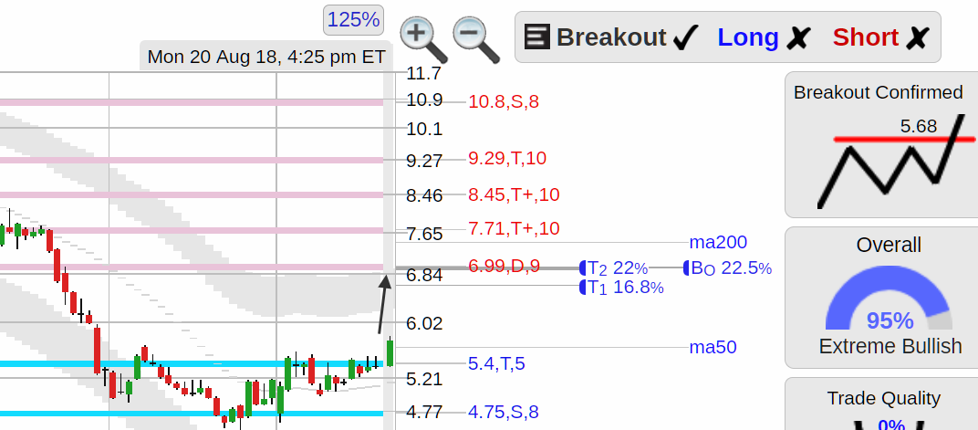Stockconsultant Com Ftr Ftr Frontier Communications Stock Solid Bottom Breakout From Stocks To Watch Analysi Technical Analysis Analysis Stocks To Watch