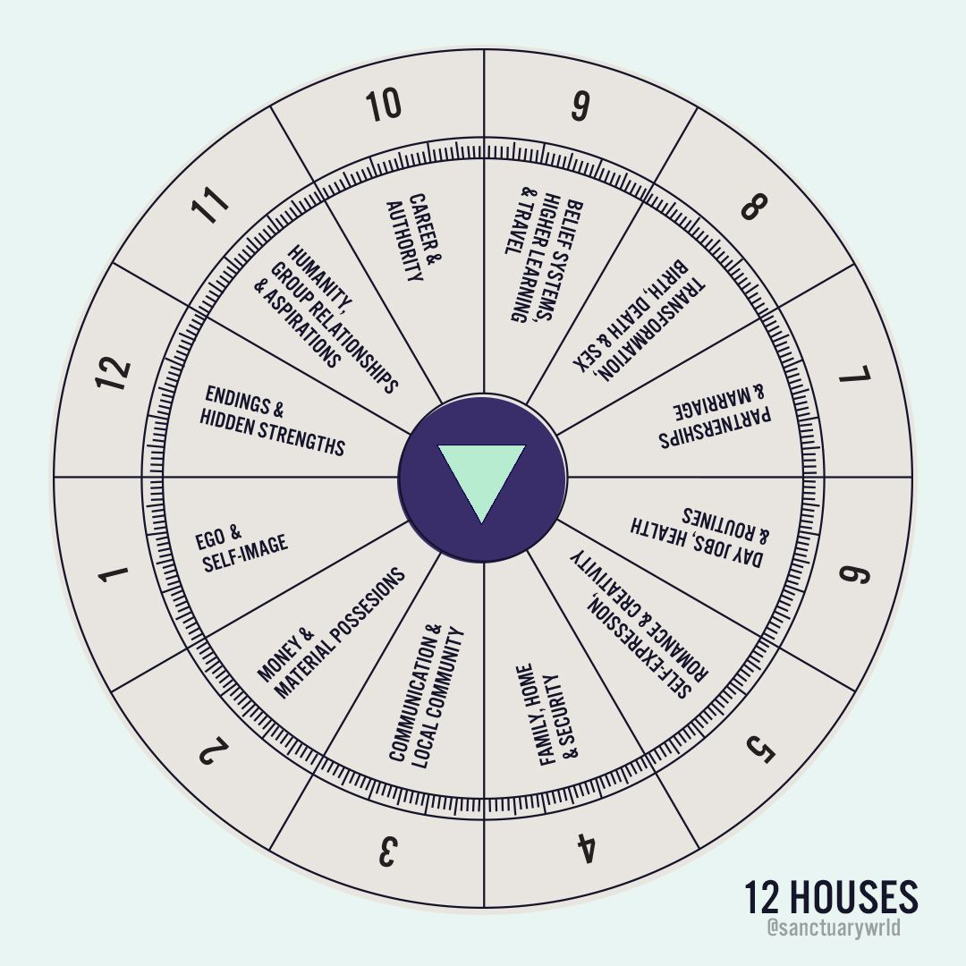 When you look at a birth chart, you can see wheel is divided into ...