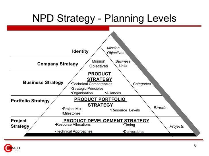 New Product Development New Product Development New Product Development Strategy Digital Marketing Plan