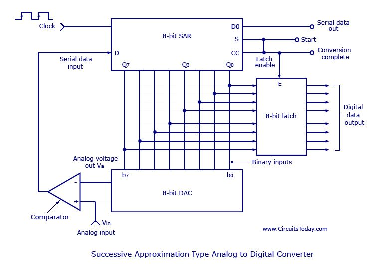 A To D Converter Circuit Diagram | Successive Approximation Type Analog To Digital Converter Projects