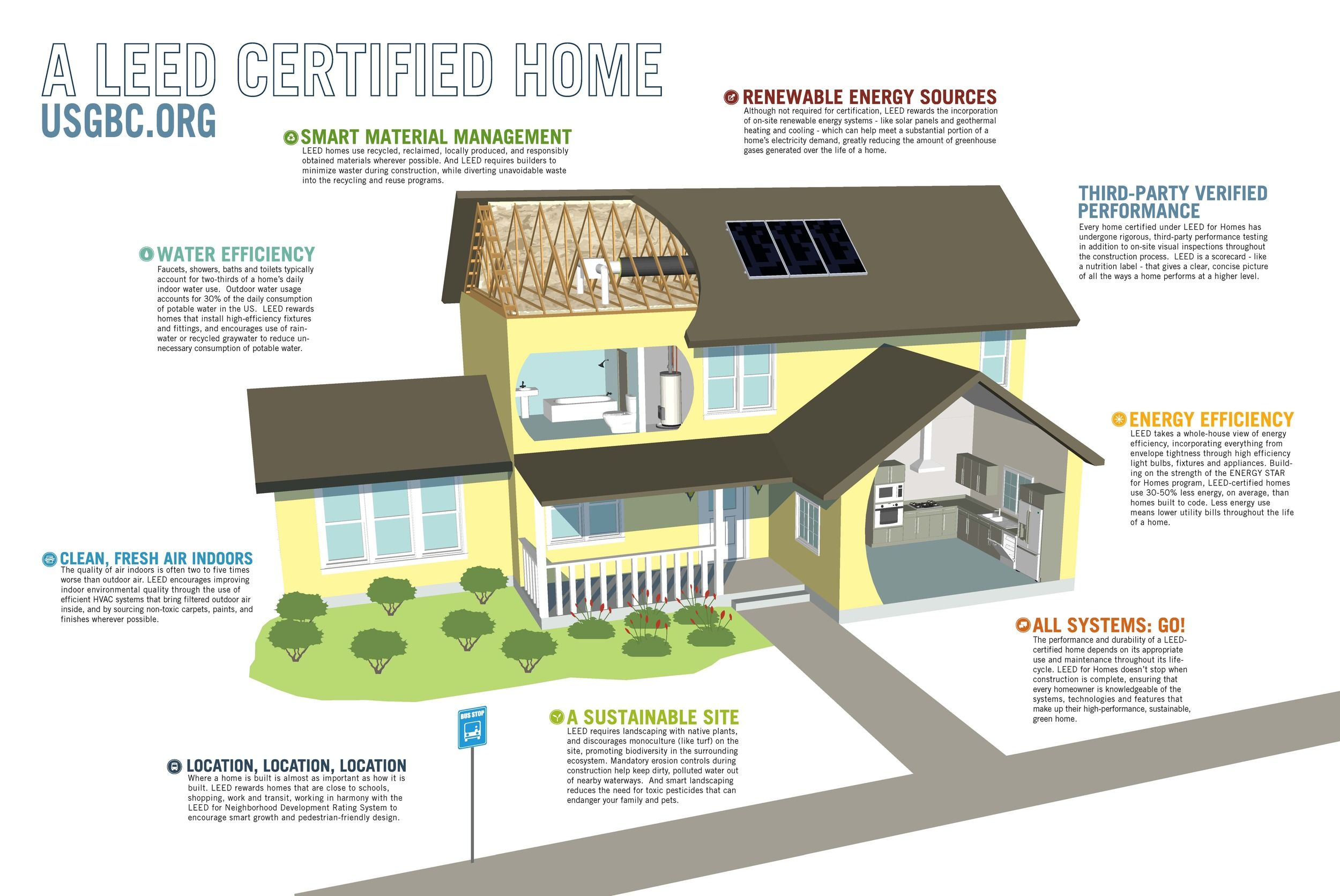 This Diagram Shows A Descriptive Picture Of USGBC LEED Home