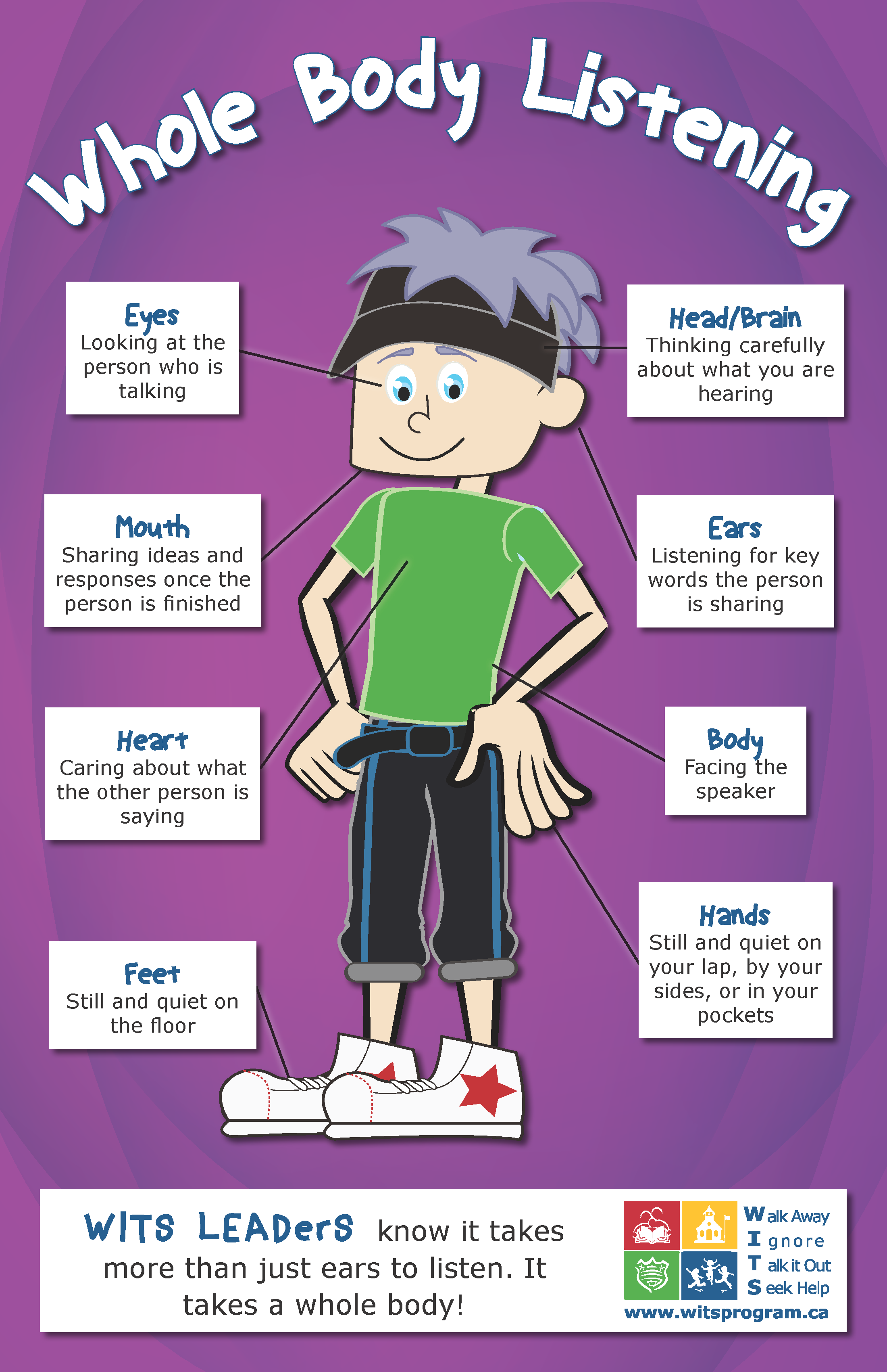 Poster Demonstrating Where And How To Use Whole Body