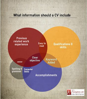 Resumeae What Information should a CV include Our Story Pinterest